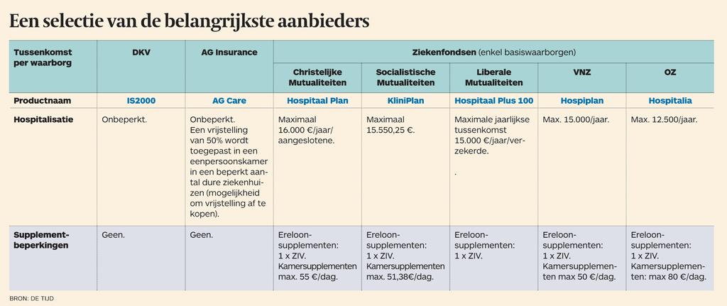 Kies De Geschikte Hospitalisatieverzekering Reumatoide Artritis Liga Vzw
